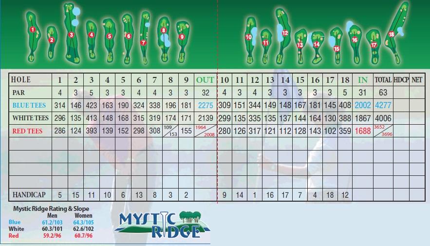 mystic ridge scorecard